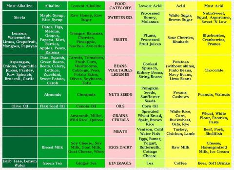 foods and thier ph scale